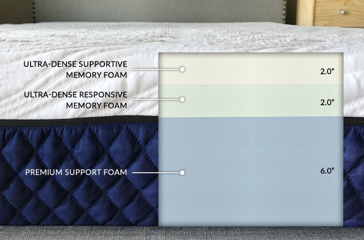 canada best mattresses luxury memory foam